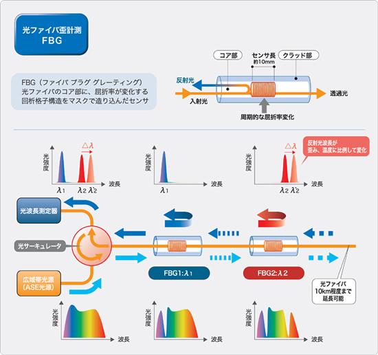 光ファイバセンシングシステム 基本原理・種類