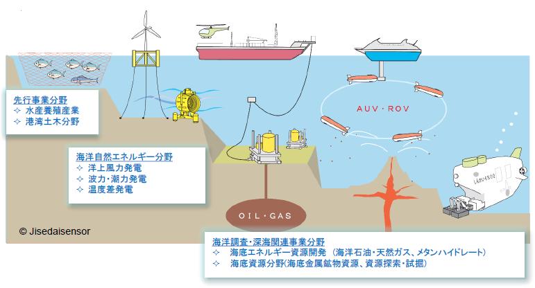 事務局だより<No.3> (一社)次世代センサ協議会「海洋計測センサシステム研究部会」の活動紹介