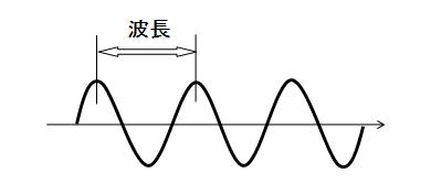 コラム図1
