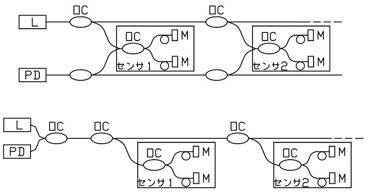 マイケルソン干渉計型センサの多重化