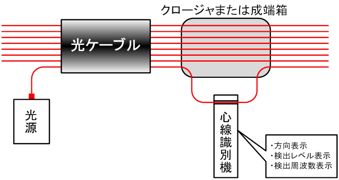 心線識別機による計測方法