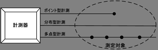光ファイバセンサシステムの計測技術概念