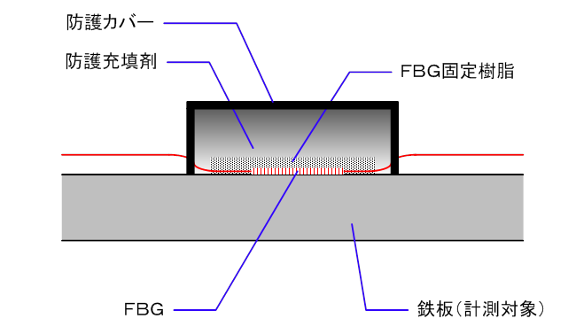 図6-3-3-3