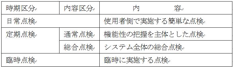 点検の時期分類