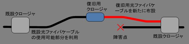 断線復旧方法②