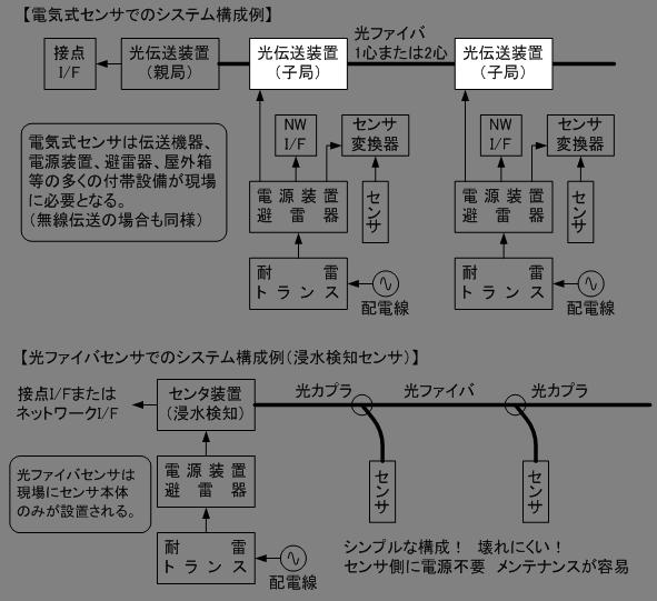 センサのシステム構成例