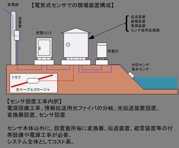 電気式センサでの構成例